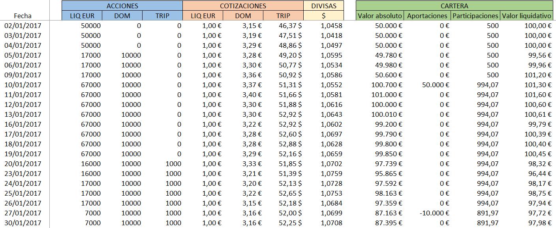 Cálculo valor liquidativo